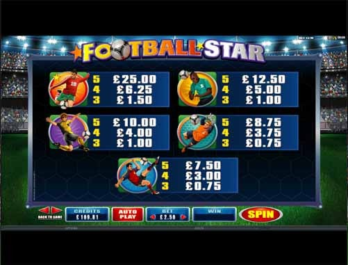 Football Star Slot Paytable